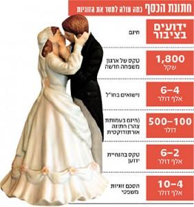 נישואים אזרחיים, עלות של כל אפשרות נישואין
