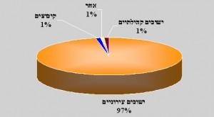 משפחות חד מגדריות לפי פיזור התיישבות בארץ