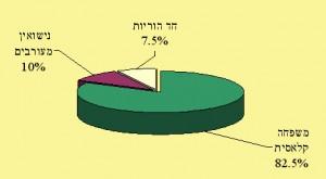 חלוקת תאים משפחתיים בקרב המוסלמים בישראל