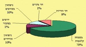 חלוקת התאים המשפחתיים בקרב הנוצרים