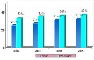 עוני בקרב משפחות חד הוריות ישראל מול ארצות הברית